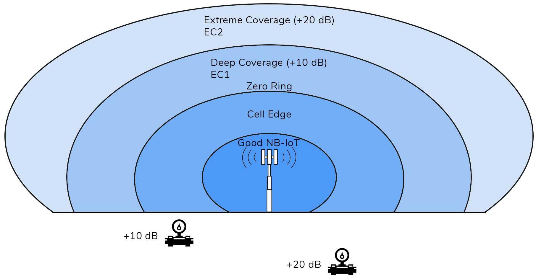 coverage class